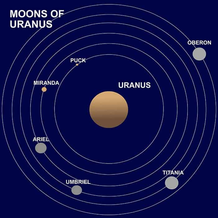 oberon-moon-facts