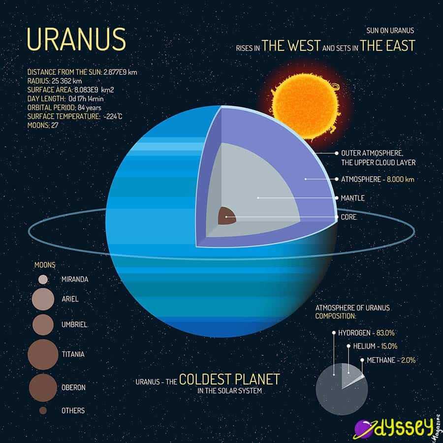 uranus-facts