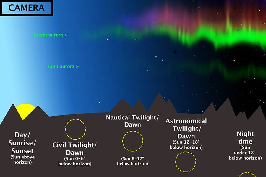 astronomical-twilight-stages