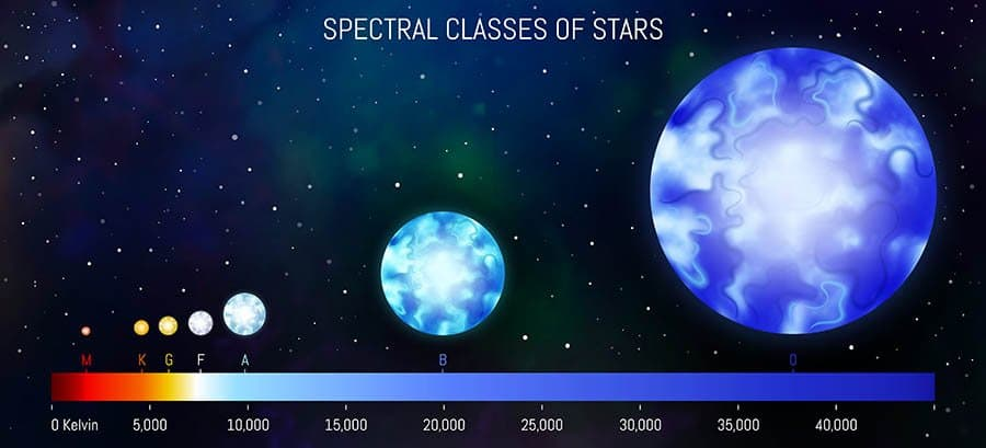 spectral-classes