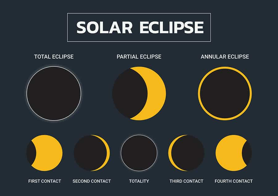 types -of-solar-eclipse